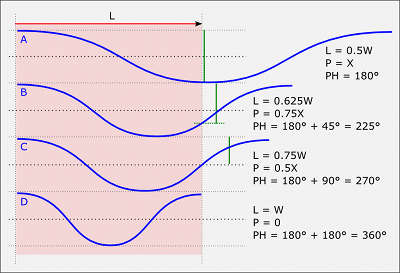 relations between sound path length, wavelength, phase shift, pressure difference