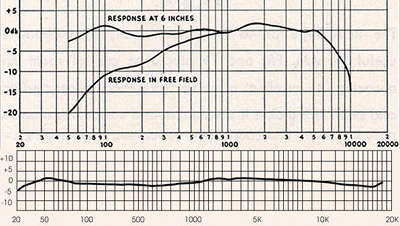 frequency responses of classical and modern ribbon microphones. RCA SK-46, Royer R-121.